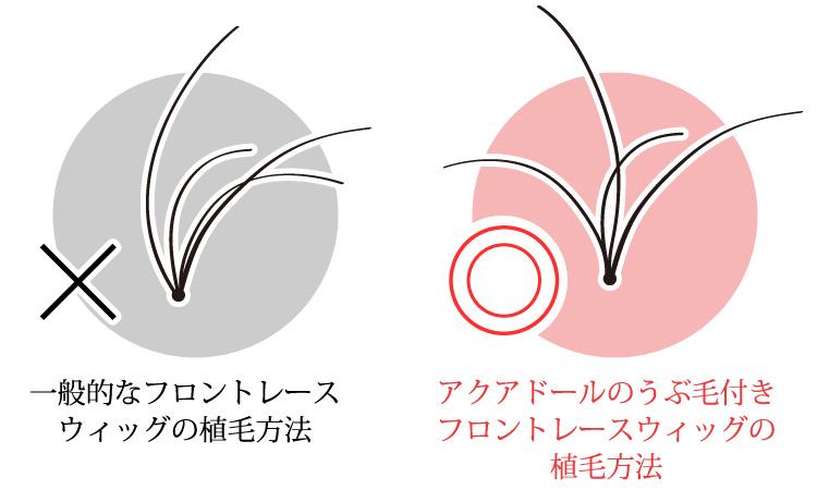 植え方比較