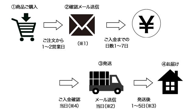 発送までの流れ(前払い)