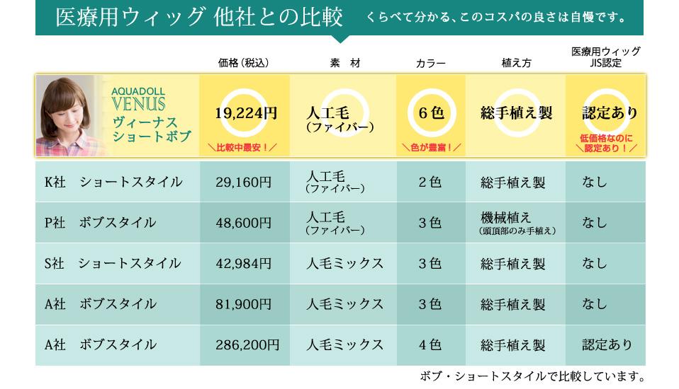 価格比較のグラフ